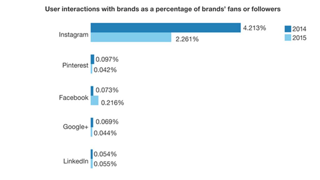Chi phí quảng cáo Instagram